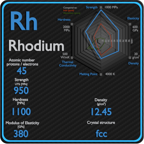 Rhodium-mechanical-properties-strength-hardness-crystal-structure