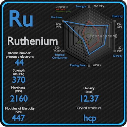 Ruthenium-mechanical-properties-strength-hardness-crystal-structure