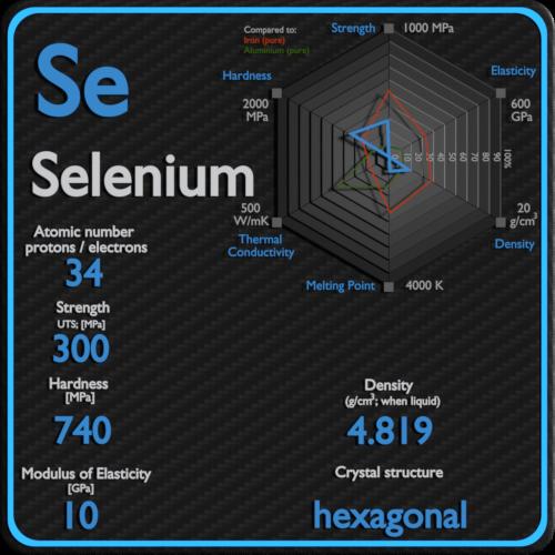 Selenium-mechanical-properties-strength-hardness-crystal-structure