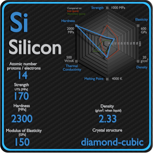 Silicon-mechanical-properties-strength-hardness-crystal-structure
