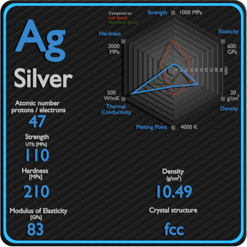 Silver-mechanical-properties-strength-hardness-crystal-structure