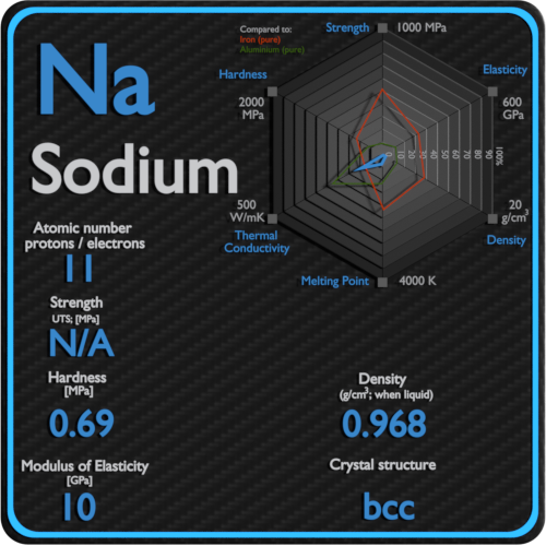 Sodium-mechanical-properties-strength-hardness-crystal-structure