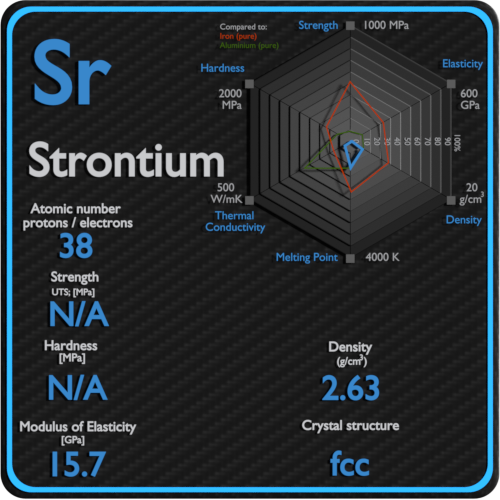 Strontium-mechanical-properties-strength-hardness-crystal-structure