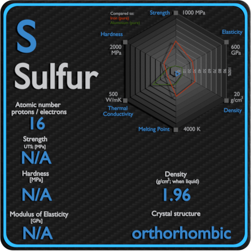 Sulfur-mechanical-properties-strength-hardness-crystal-structure