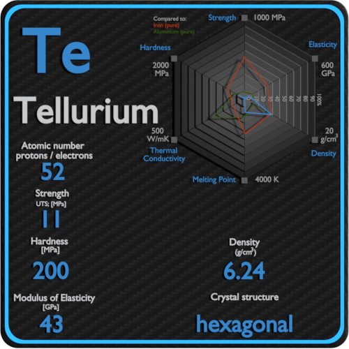 Tellurium-mechanical-properties-strength-hardness-crystal-structure