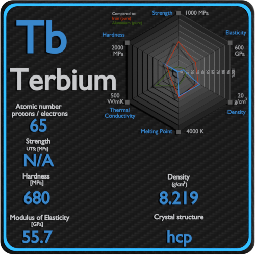 Terbium-mechanical-properties-strength-hardness-crystal-structure