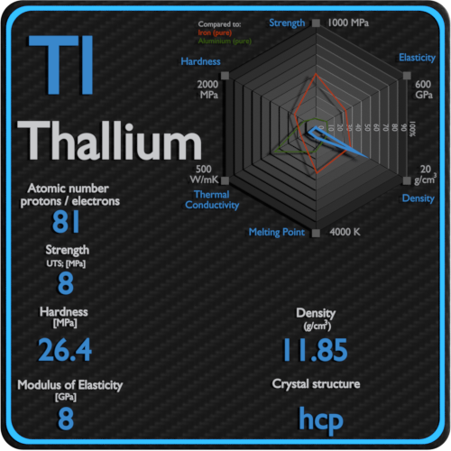 Thallium-mechanical-properties-strength-hardness-crystal-structure