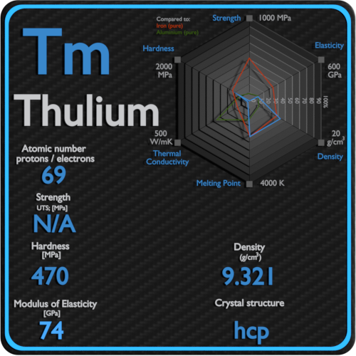 Thulium-mechanical-properties-strength-hardness-crystal-structure