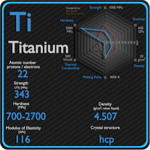 Titanium-mechanical-properties-strength-hardness-crystal-structure
