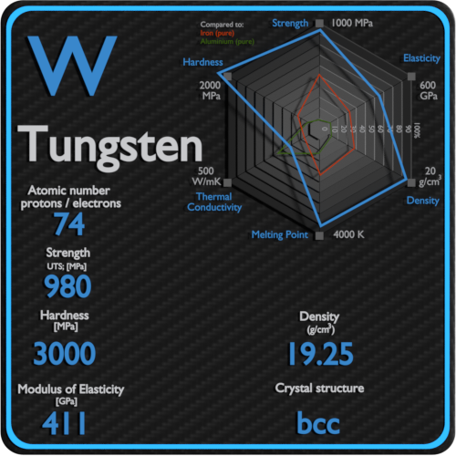 Tungsten-mechanical-properties-strength-hardness-crystal-structure