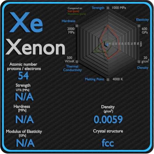Xenon-mechanical-properties-strength-hardness-crystal-structure