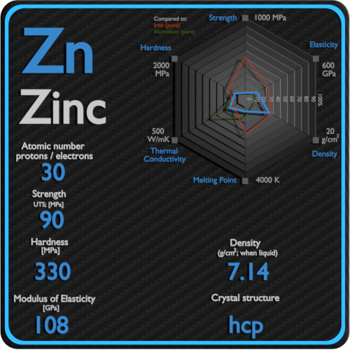 Zinc-mechanical-properties-strength-hardness-crystal-structure