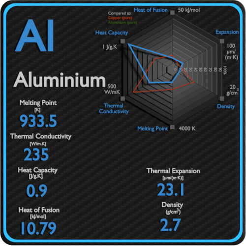 Aluminium-melting-point-conductivity-thermal-properties