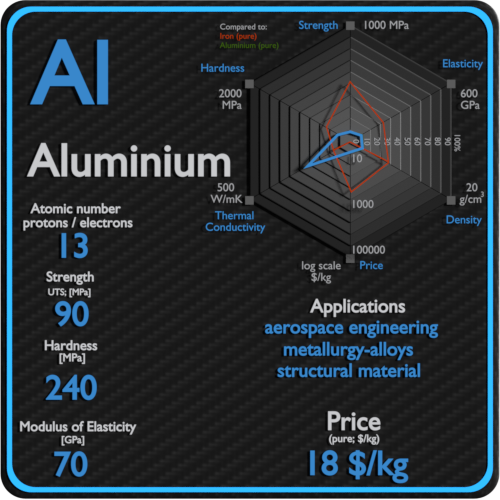 Aluminium-properties-price-application-production