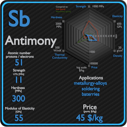 Antimony-properties-price-application-production