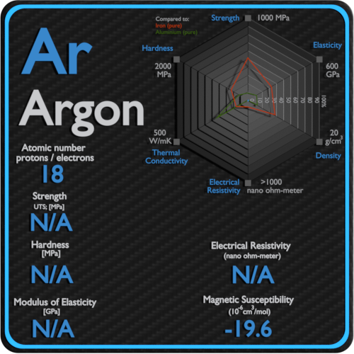 Argon-electrical-resistivity-magnetic-susceptibility