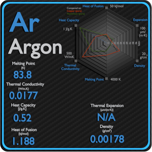 Argon-melting-point-conductivity-thermal-properties