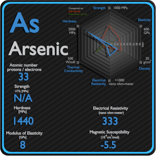 Arsenic-electrical-resistivity-magnetic-susceptibility