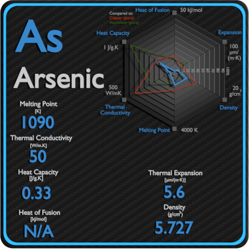 Arsenic-melting-point-conductivity-thermal-properties