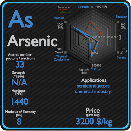 Arsenic-properties-price-application-production