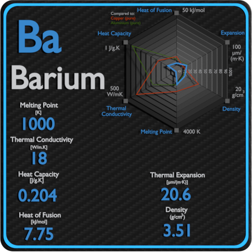 Barium-melting-point-conductivity-thermal-properties