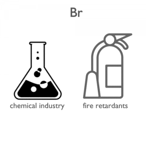 Bromine-applications