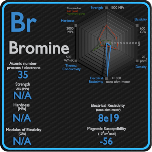 Bromine-electrical-resistivity-magnetic-susceptibility