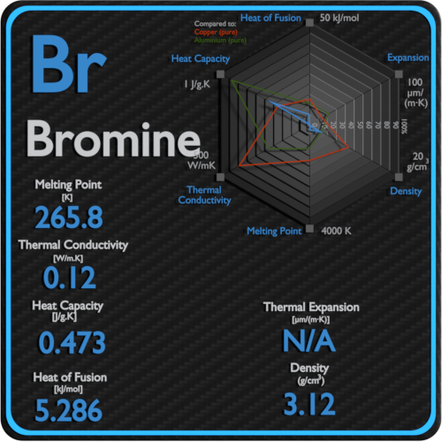 Bromine-melting-point-conductivity-thermal-properties