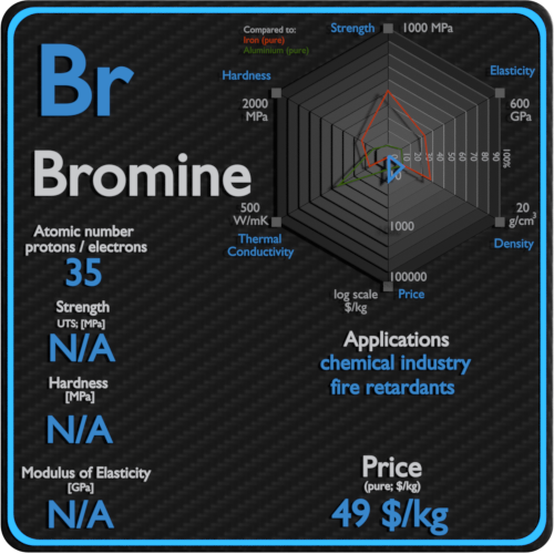 Bromine-properties-price-application-production