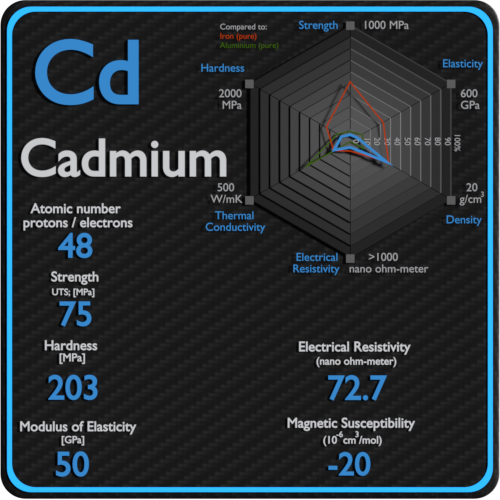 Cadmium-electrical-resistivity-magnetic-susceptibility