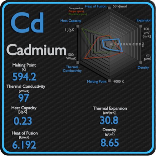 Cadmium-melting-point-conductivity-thermal-properties