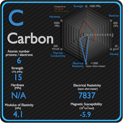 Carbon-electrical-resistivity-magnetic-susceptibility