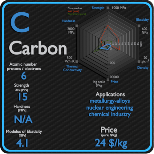 Carbon-properties-price-application-production