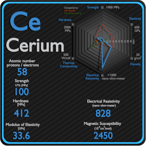 Cerium-electrical-resistivity-magnetic-susceptibility
