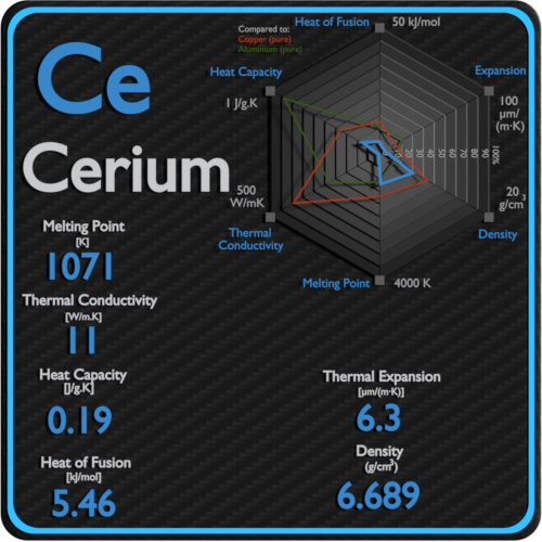 Cerium-melting-point-conductivity-thermal-properties