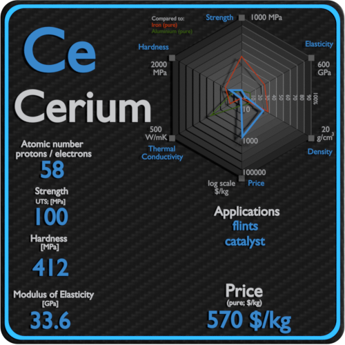 Cerium-properties-price-application-production