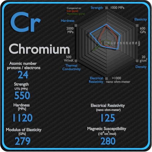 Chromium-electrical-resistivity-magnetic-susceptibility