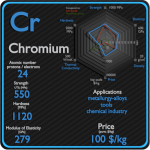 Chromium - Properties - Price - Applications - Production