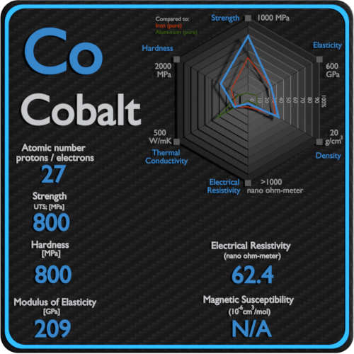Cobalt-electrical-resistivity-magnetic-susceptibility