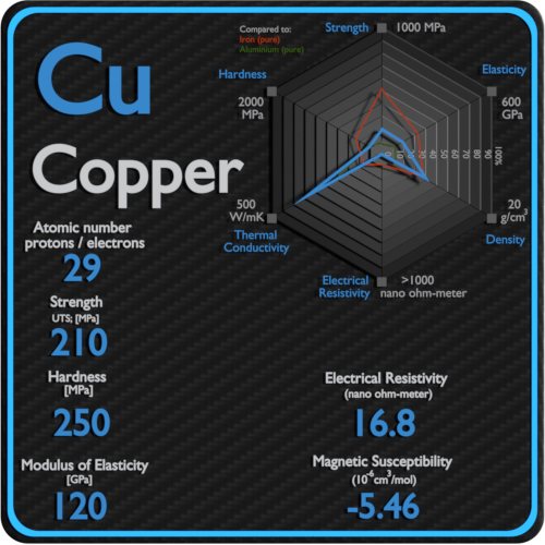 Copper-electrical-resistivity-magnetic-susceptibility