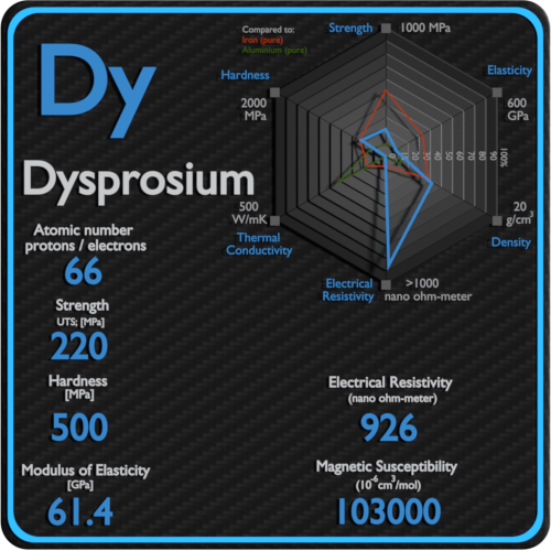 Dysprosium-electrical-resistivity-magnetic-susceptibility