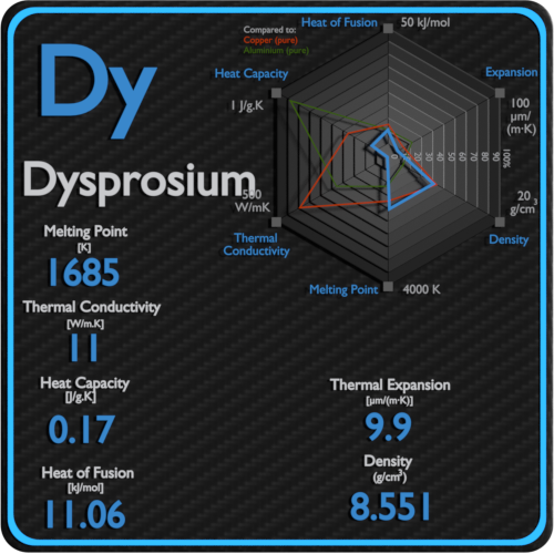 Dysprosium-melting-point-conductivity-thermal-properties