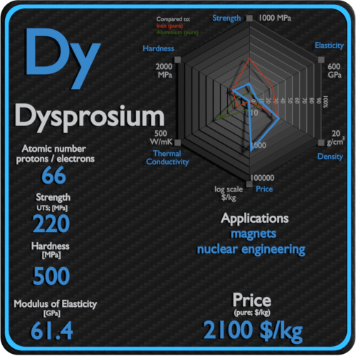 Dysprosium-properties-price-application-production