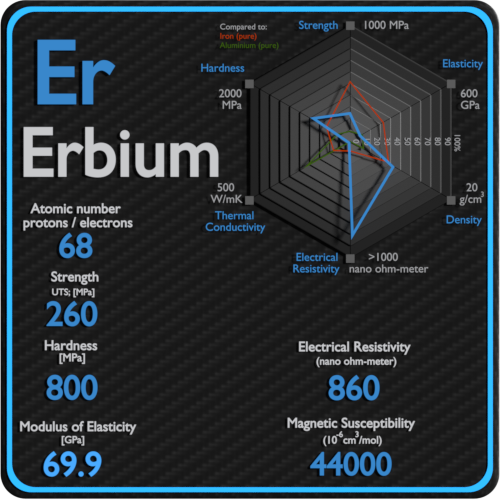 Erbium-electrical-resistivity-magnetic-susceptibility