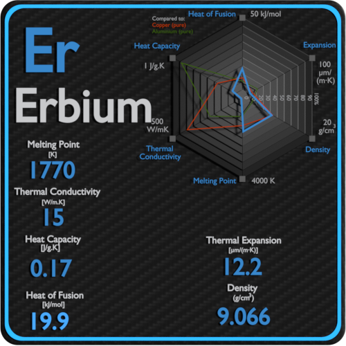 Erbium-melting-point-conductivity-thermal-properties