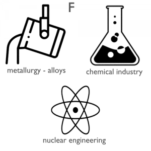 Fluorine-applications