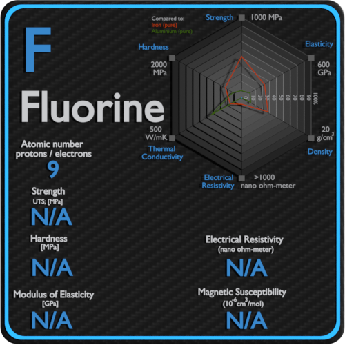 Fluorine-electrical-resistivity-magnetic-susceptibility