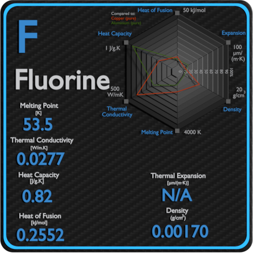 Fluorine-melting-point-conductivity-thermal-properties