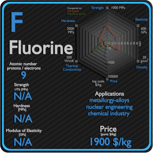 Fluorine-properties-price-application-production