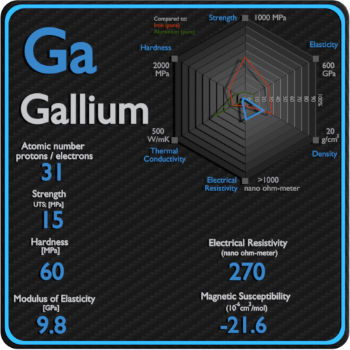 Gallium-electrical-resistivity-magnetic-susceptibility